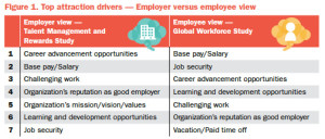 Source : 2014 Global Workforce Study Tower Watson, 2014